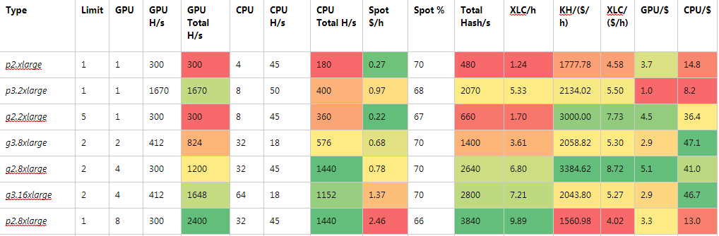 Table 1:  Hash rates and costs per hash rate across instance types